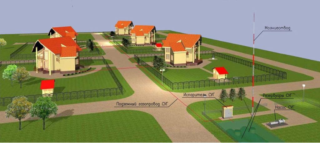 Проектирование объектов газоснабжения
